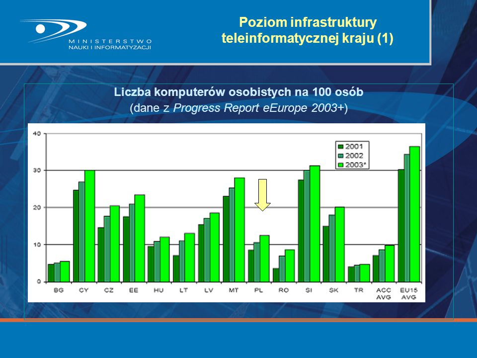 Poziom infrastruktury teleinformatycznej kraju (1)