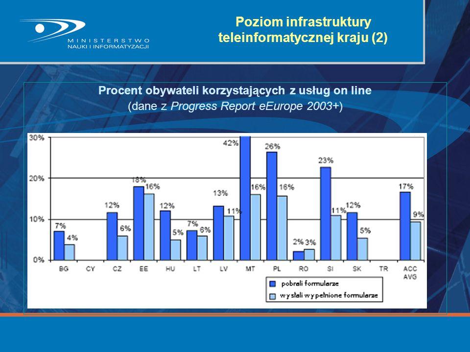 Poziom infrastruktury teleinformatycznej kraju (2)