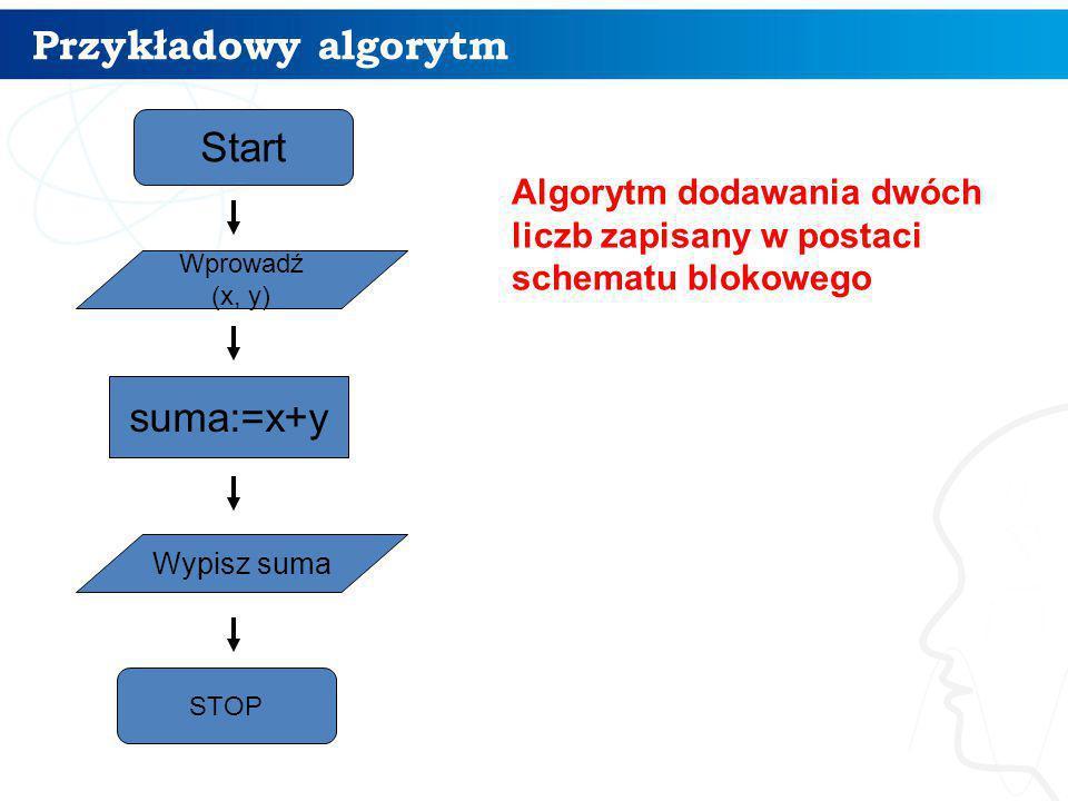 Przykładowy algorytm Start suma:=x+y