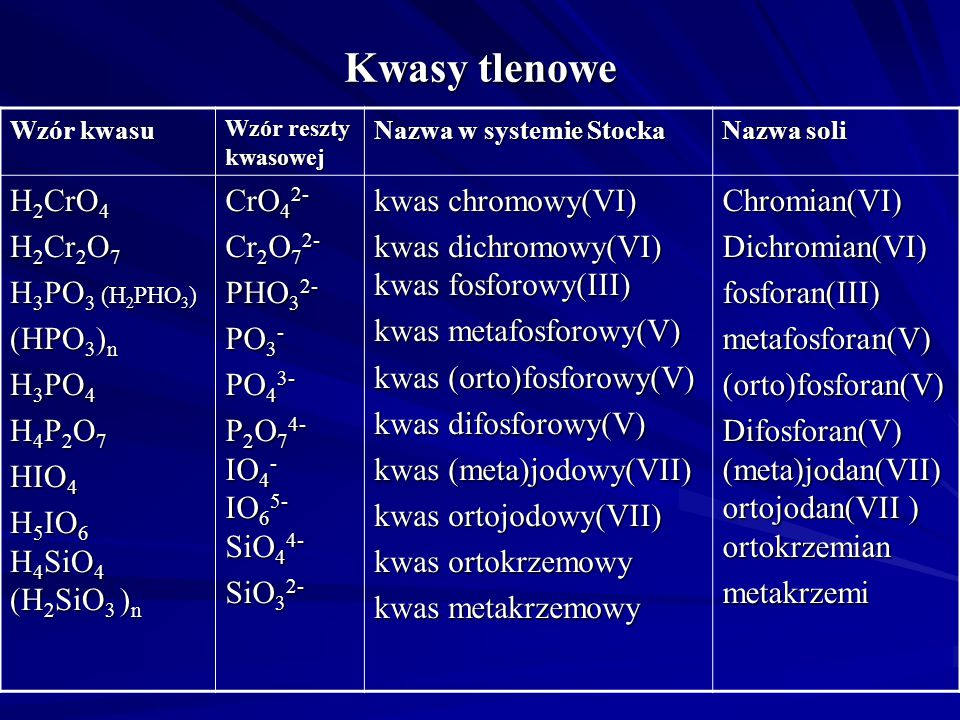 Kwasy tlenowe H2CrO4 H2Cr2O7 H3PO3 (H2PHO3) (HPO3)n H3PO4 H4P2O7 HIO4