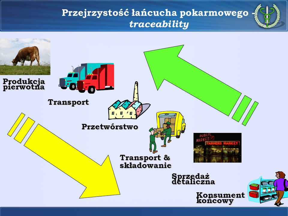 Przejrzystość łańcucha pokarmowego - traceability