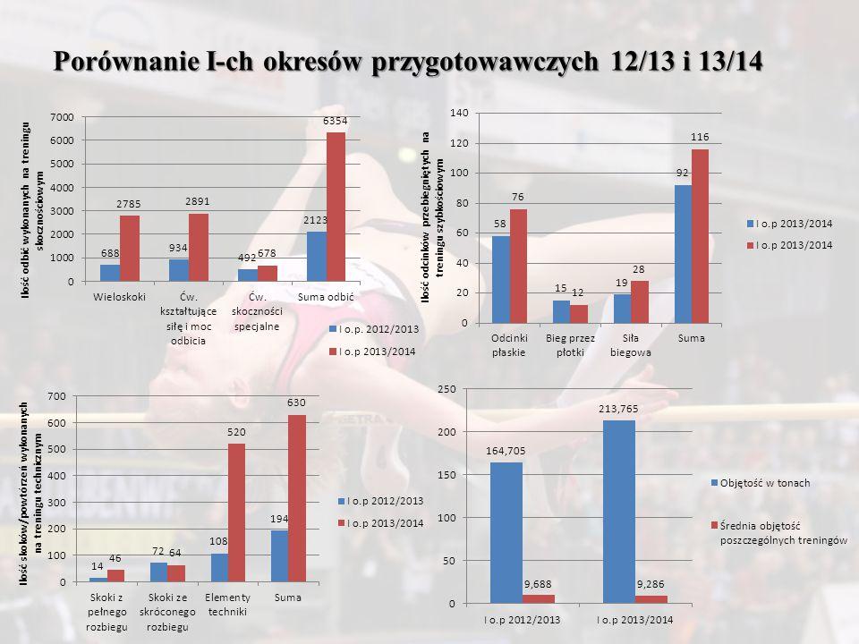 Porównanie I-ch okresów przygotowawczych 12/13 i 13/14