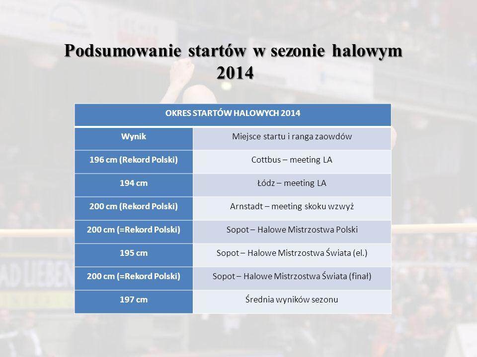 Podsumowanie startów w sezonie halowym OKRES STARTÓW HALOWYCH 2014
