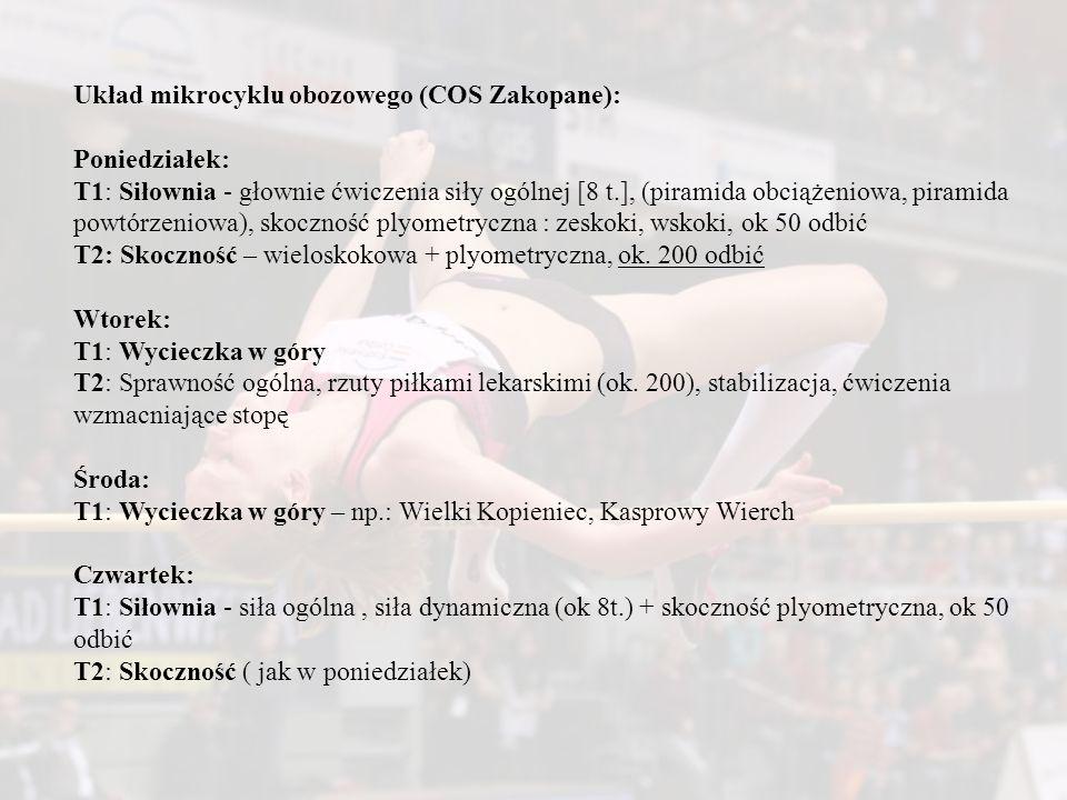 Układ mikrocyklu obozowego (COS Zakopane):