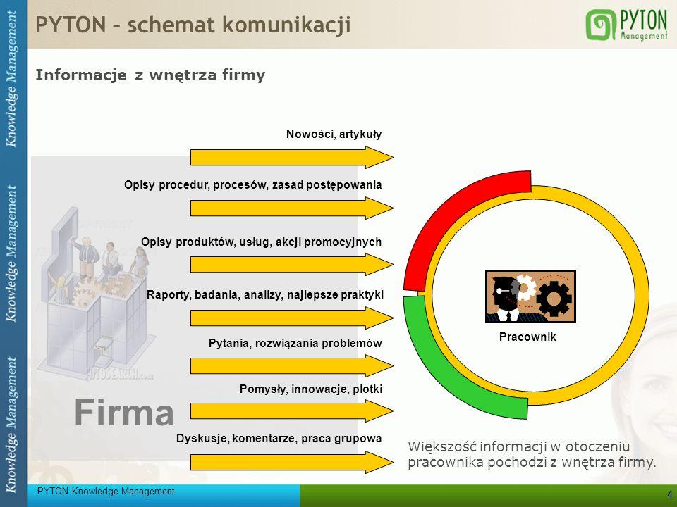 Firma PYTON – schemat komunikacji Informacje z wnętrza firmy