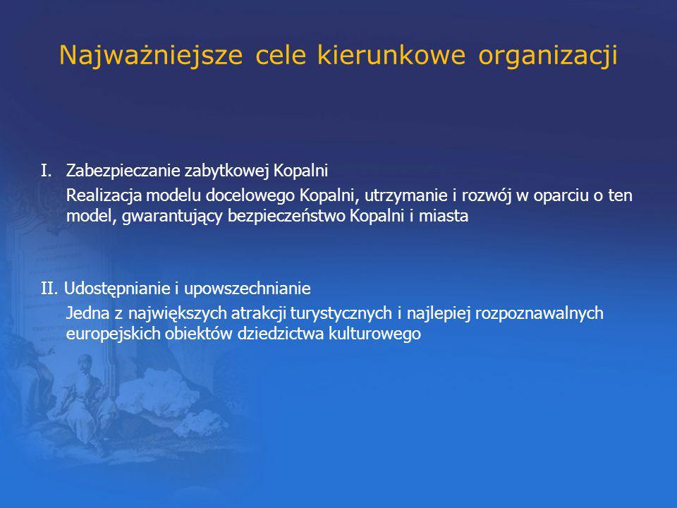 Najważniejsze cele kierunkowe organizacji