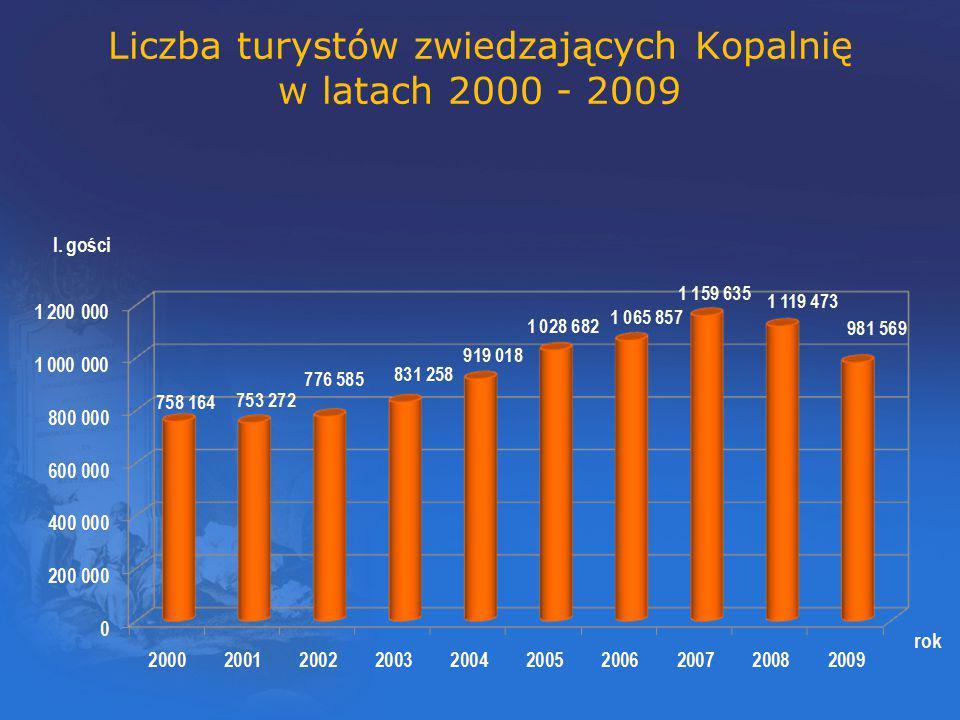 w latach 2000 - 2009