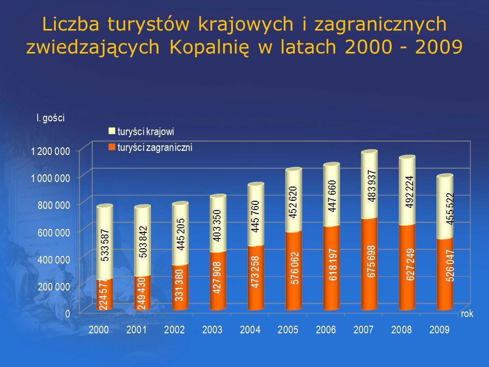 zwiedzających Kopalnię w latach 2000 - 2009