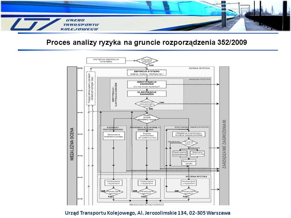 Proces analizy ryzyka na gruncie rozporządzenia 352/2009