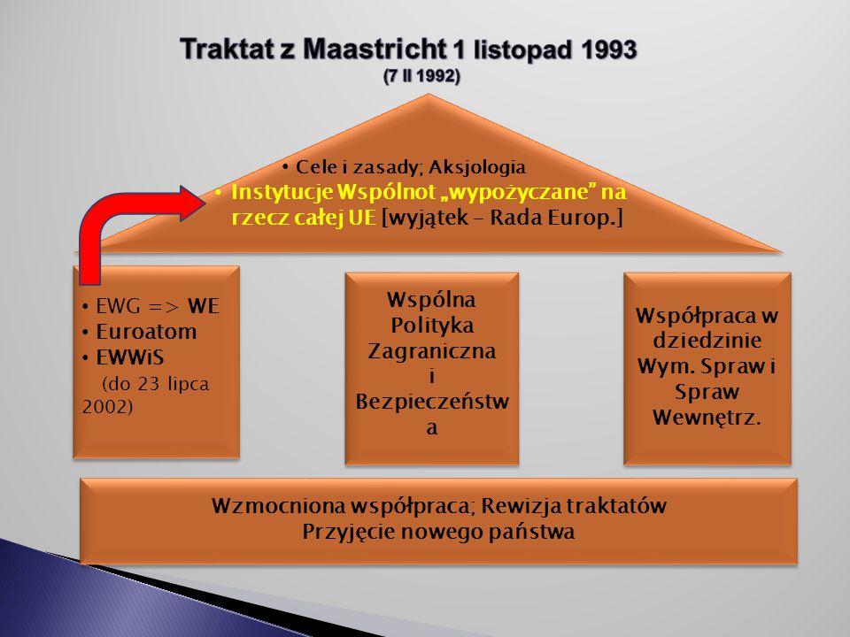 Traktat z Maastricht 1 listopad 1993
