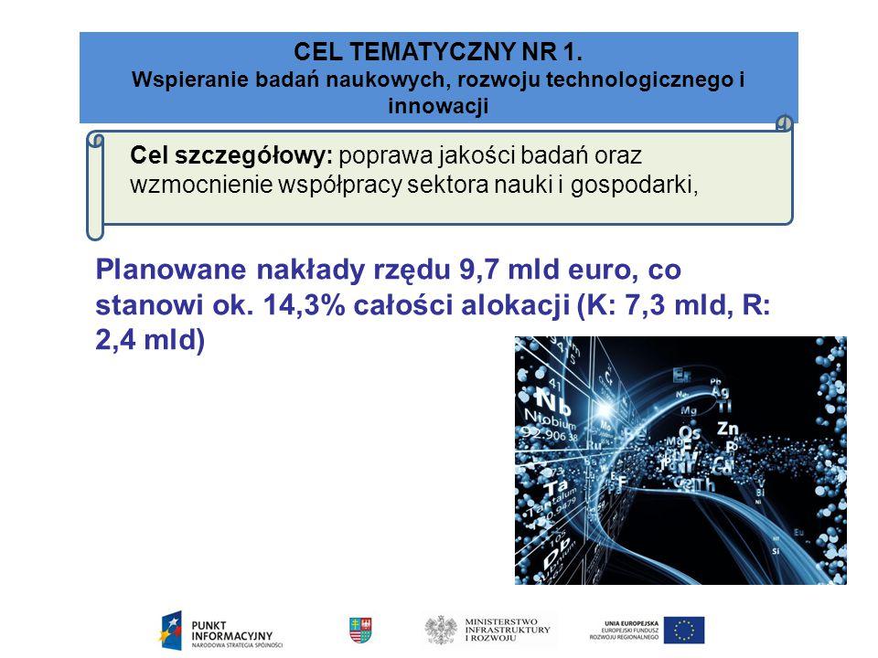 Wspieranie badań naukowych, rozwoju technologicznego i innowacji