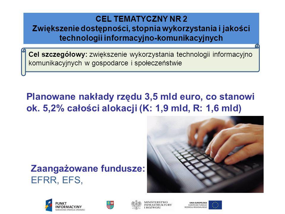 Zaangażowane fundusze: EFRR, EFS,
