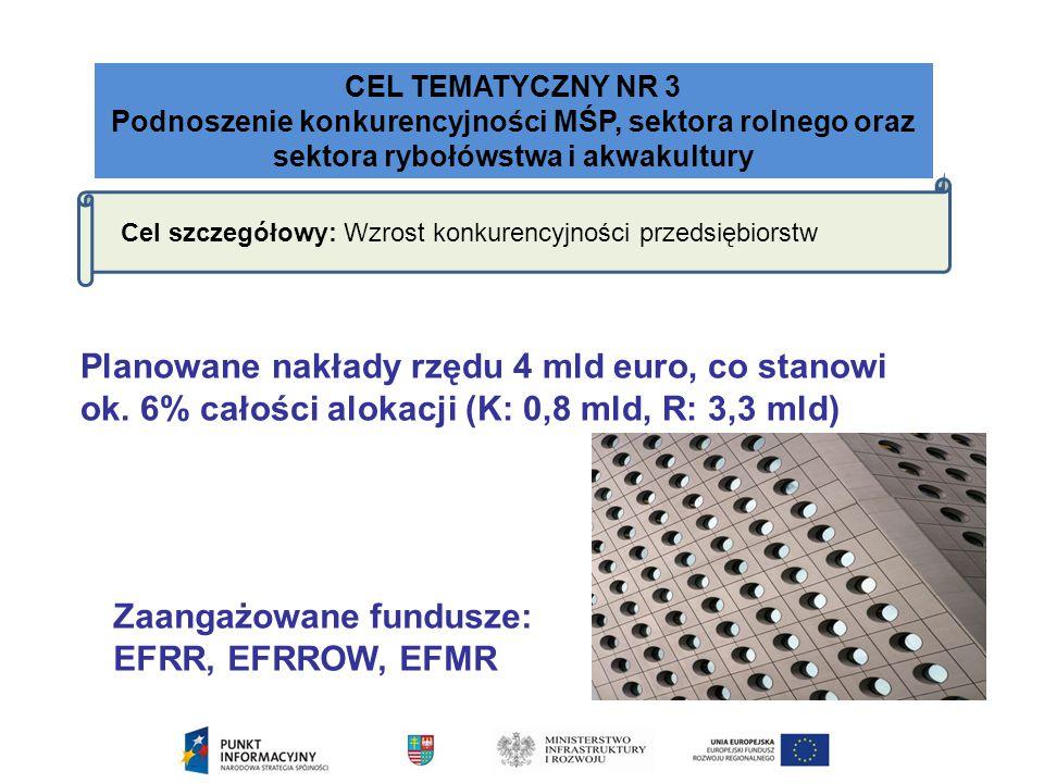 Zaangażowane fundusze: EFRR, EFRROW, EFMR