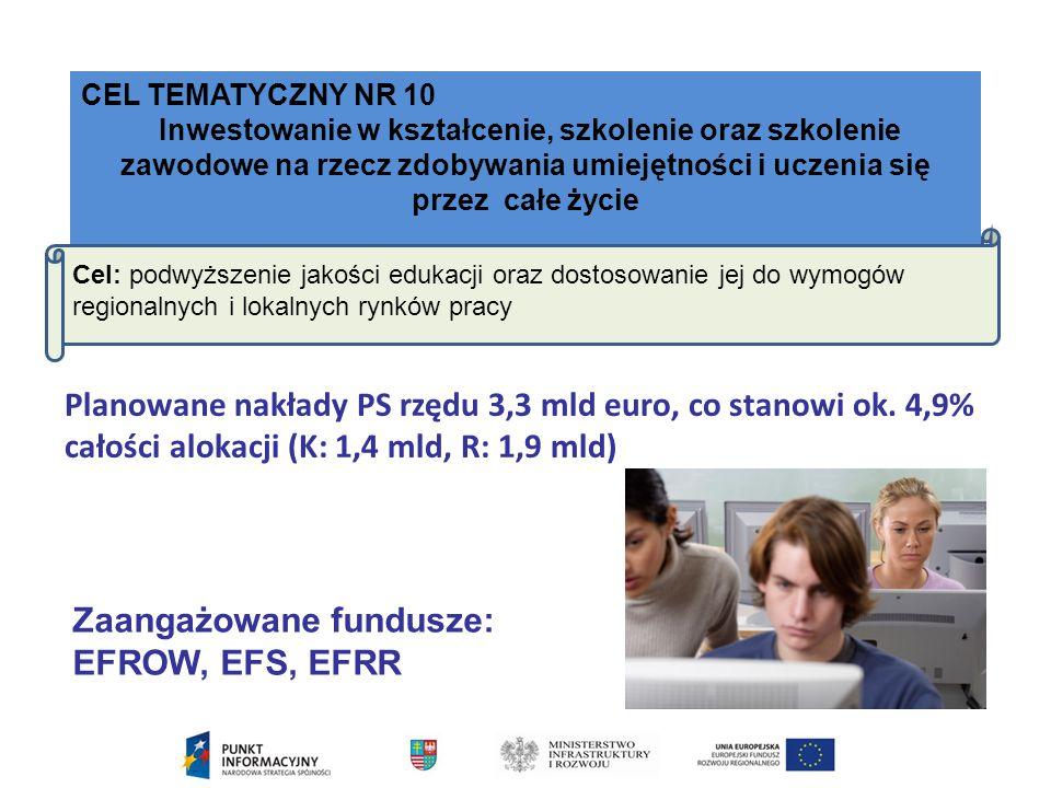 Zaangażowane fundusze: EFROW, EFS, EFRR
