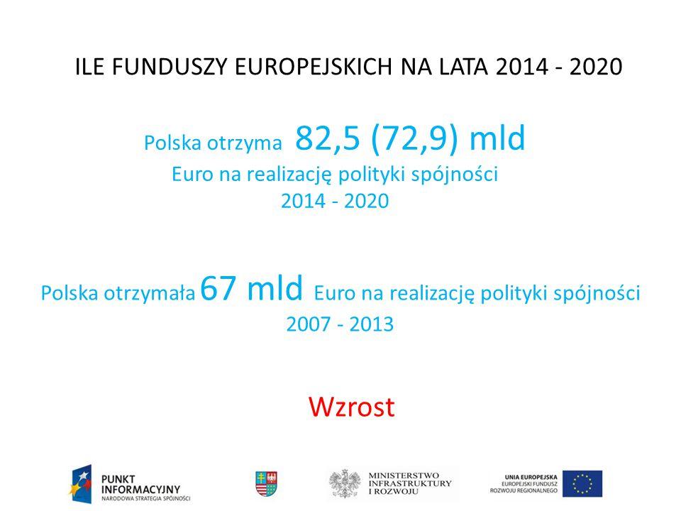 Wzrost ILE FUNDUSZY EUROPEJSKICH NA LATA 2014 - 2020