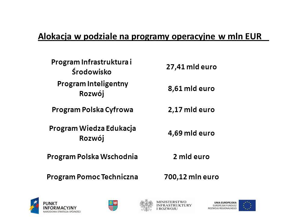 Alokacja w podziale na programy operacyjne w mln EUR