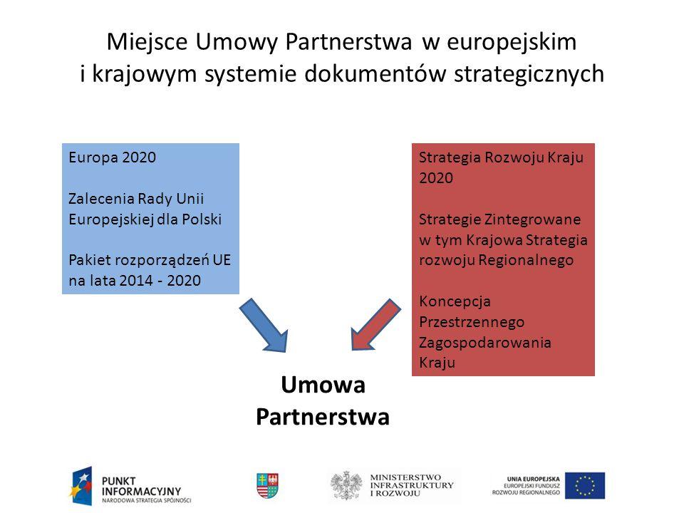 Miejsce Umowy Partnerstwa w europejskim i krajowym systemie dokumentów strategicznych