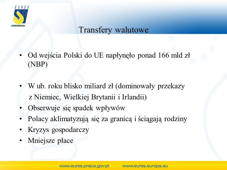 Transfery walutowe Od wejścia Polski do UE napłynęło ponad 166 mld zł (NBP) W ub. roku blisko miliard zł (dominowały przekazy.