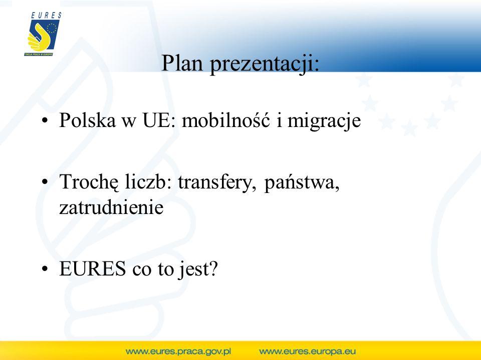 Plan prezentacji: Polska w UE: mobilność i migracje