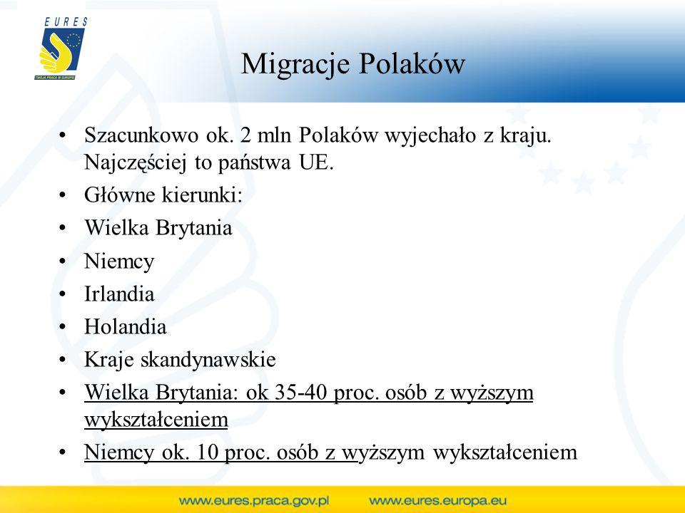 Migracje Polaków Szacunkowo ok. 2 mln Polaków wyjechało z kraju. Najczęściej to państwa UE. Główne kierunki: