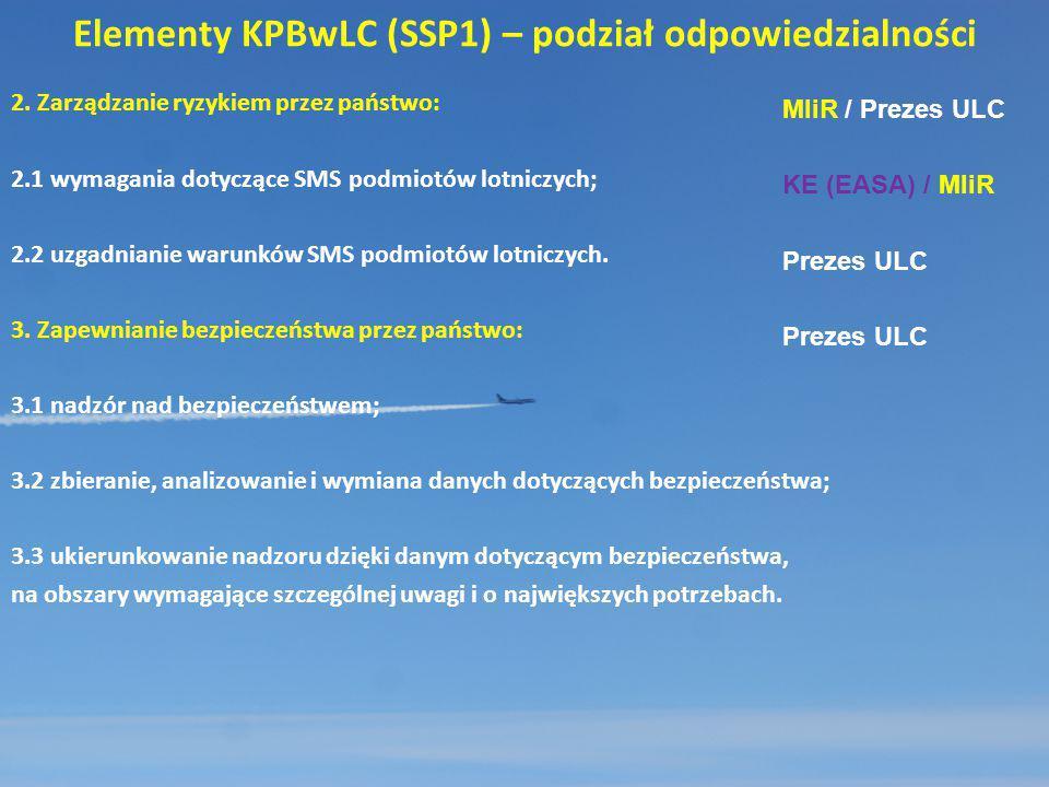 Elementy KPBwLC (SSP1) – podział odpowiedzialności