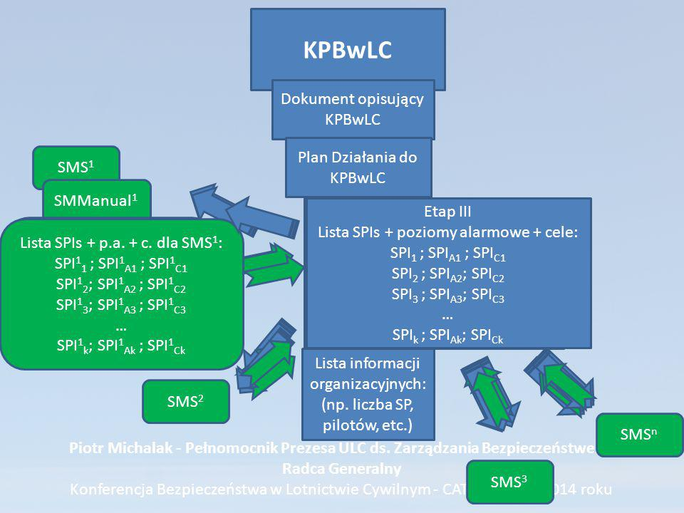 KPBwLC Dokument opisujący KPBwLC Plan Działania do KPBwLC SMS1