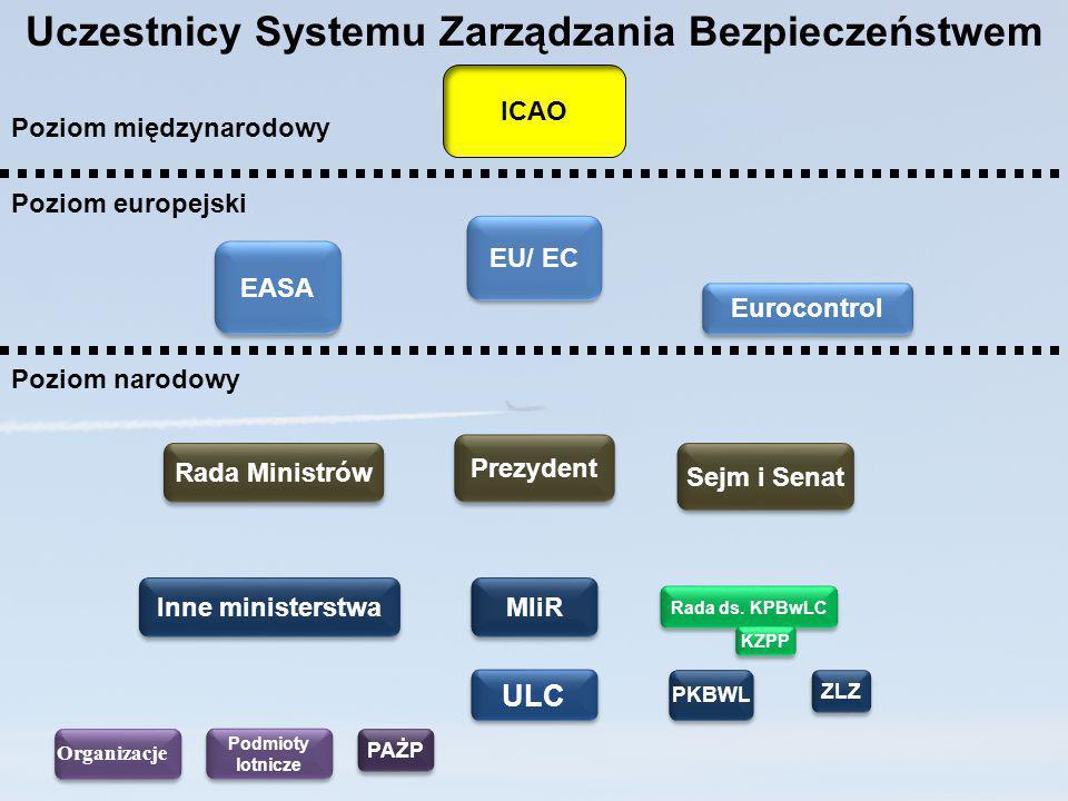Uczestnicy Systemu Zarządzania Bezpieczeństwem