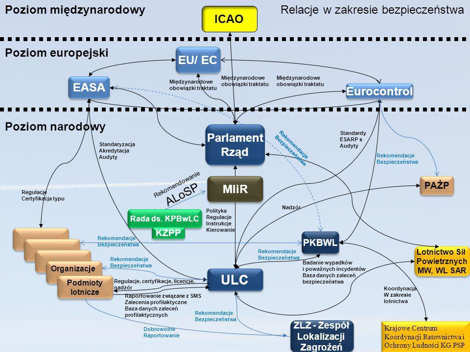 ULC Poziom międzynarodowy Relacje w zakresie bezpieczeństwa ICAO