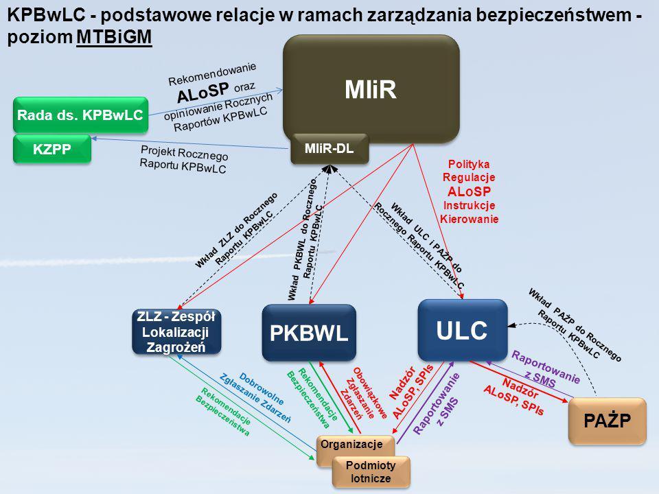 ULC Podmioty. lotnicze. PKBWL. KPBwLC - podstawowe relacje w ramach zarządzania bezpieczeństwem - poziom MTBiGM.