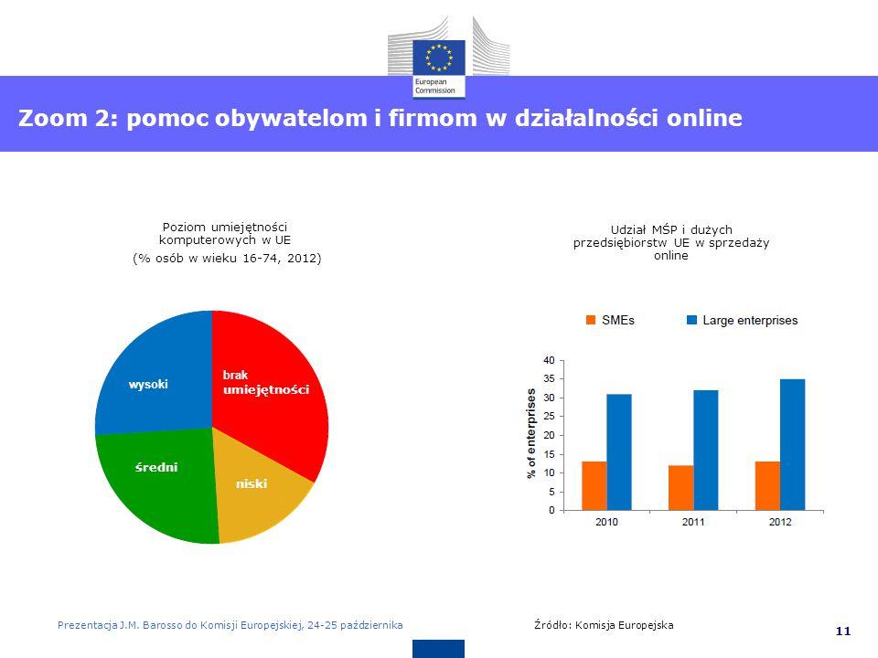 Europejska Agenda Cyfrowa