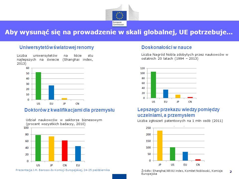 Unia Europejska ma silną bazę naukową
