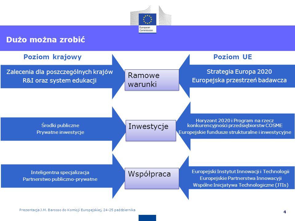 Przykład: Europejska Przestrzeń Badawcza