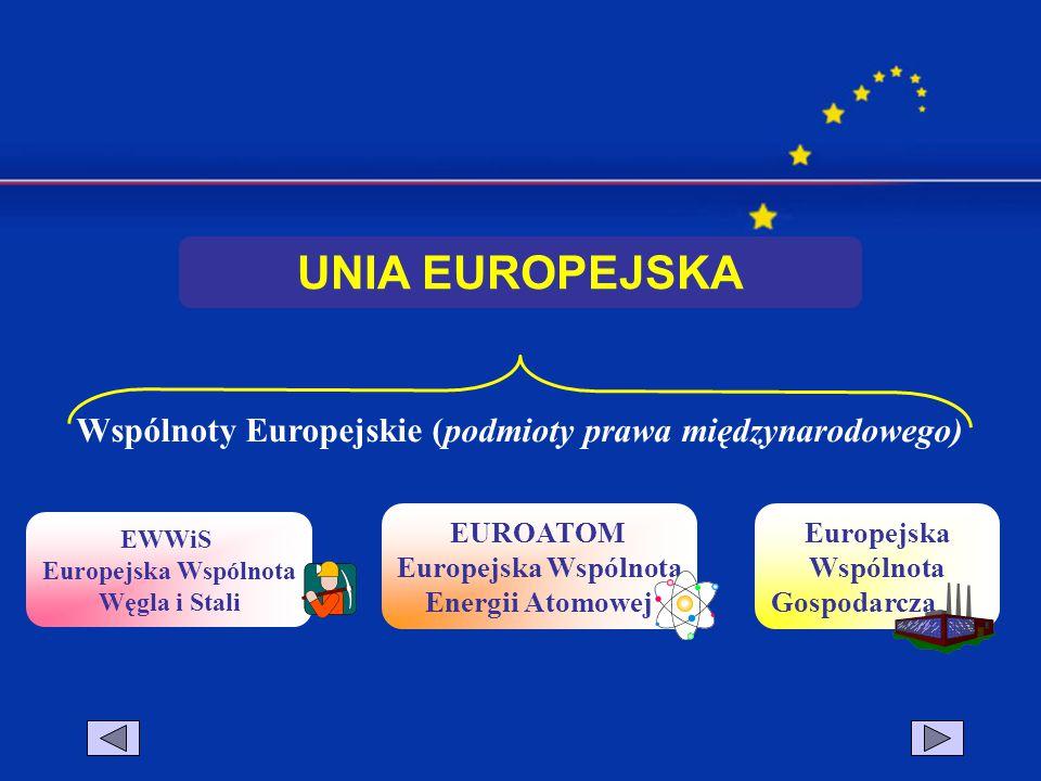 Wspólnoty Europejskie (podmioty prawa międzynarodowego)