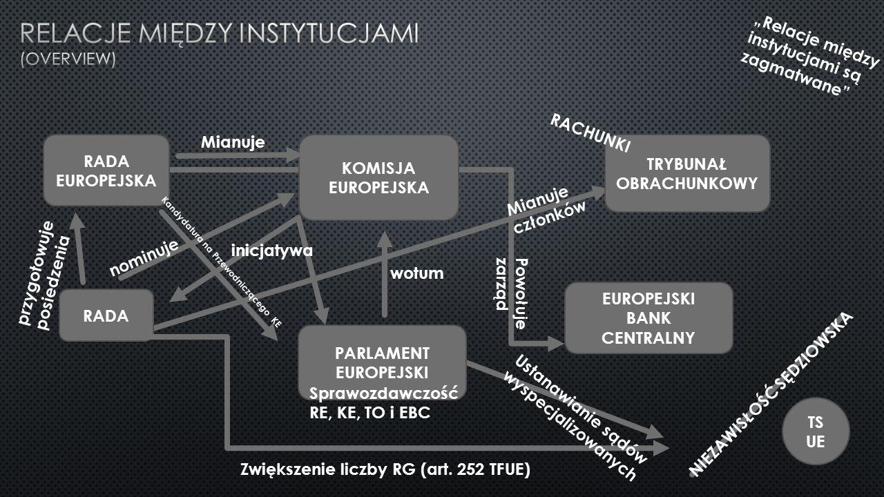 Relacje między instytucjami (overview)