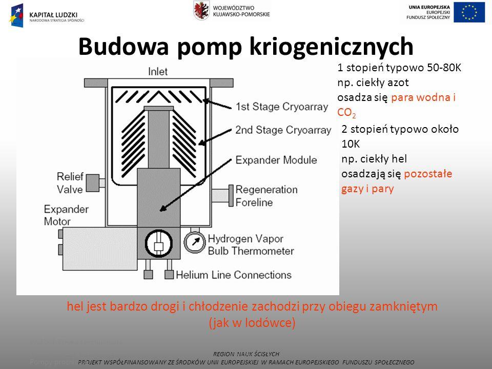 Budowa pomp kriogenicznych