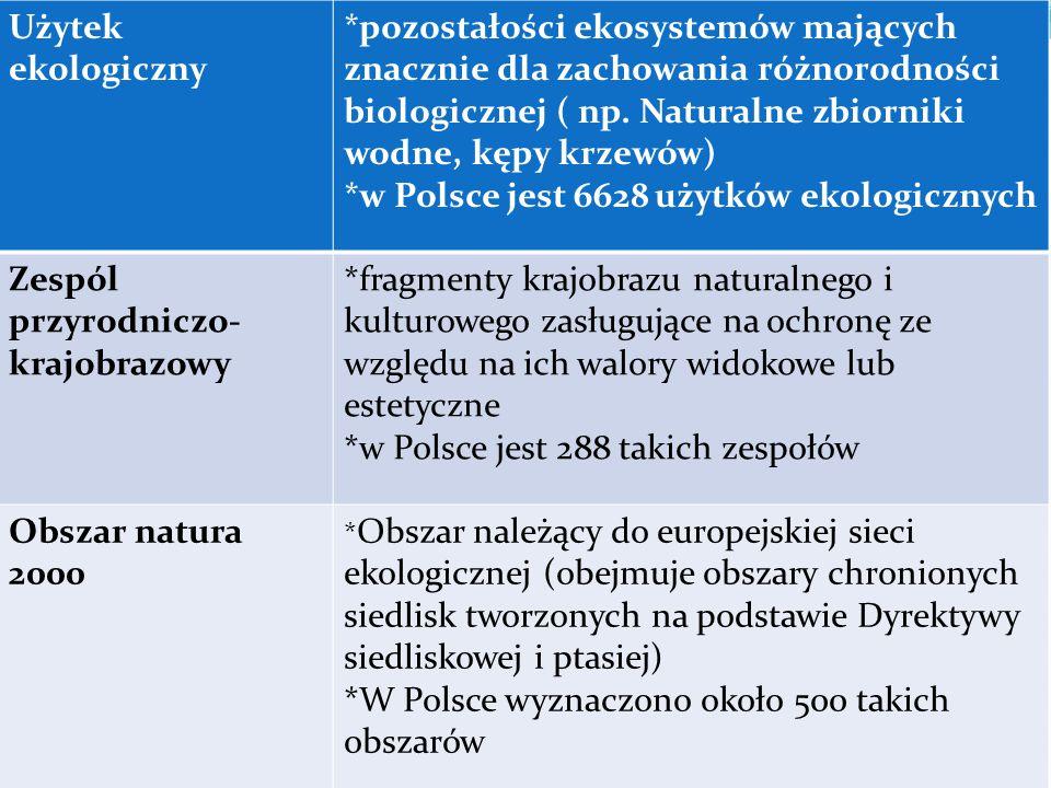 *w Polsce jest 6628 użytków ekologicznych
