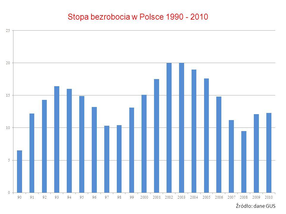 Stopa bezrobocia w Polsce 1990 - 2010