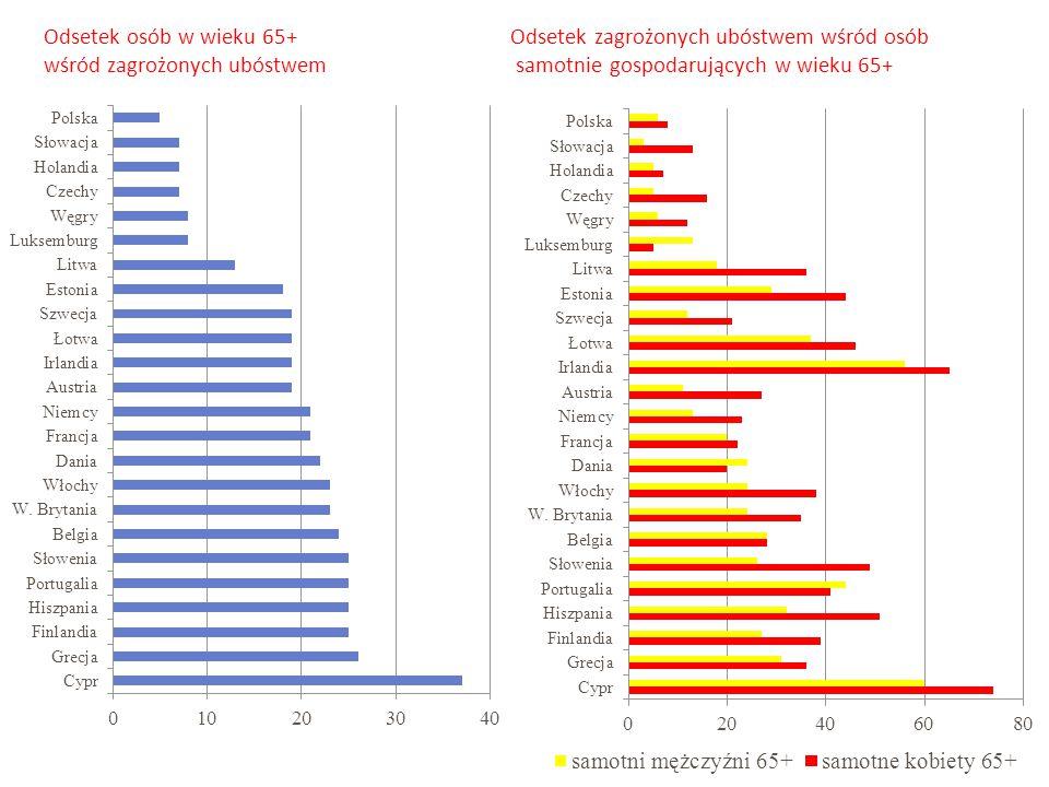 Odsetek osób w wieku 65+ Odsetek zagrożonych ubóstwem wśród osób wśród zagrożonych ubóstwem samotnie gospodarujących w wieku 65+