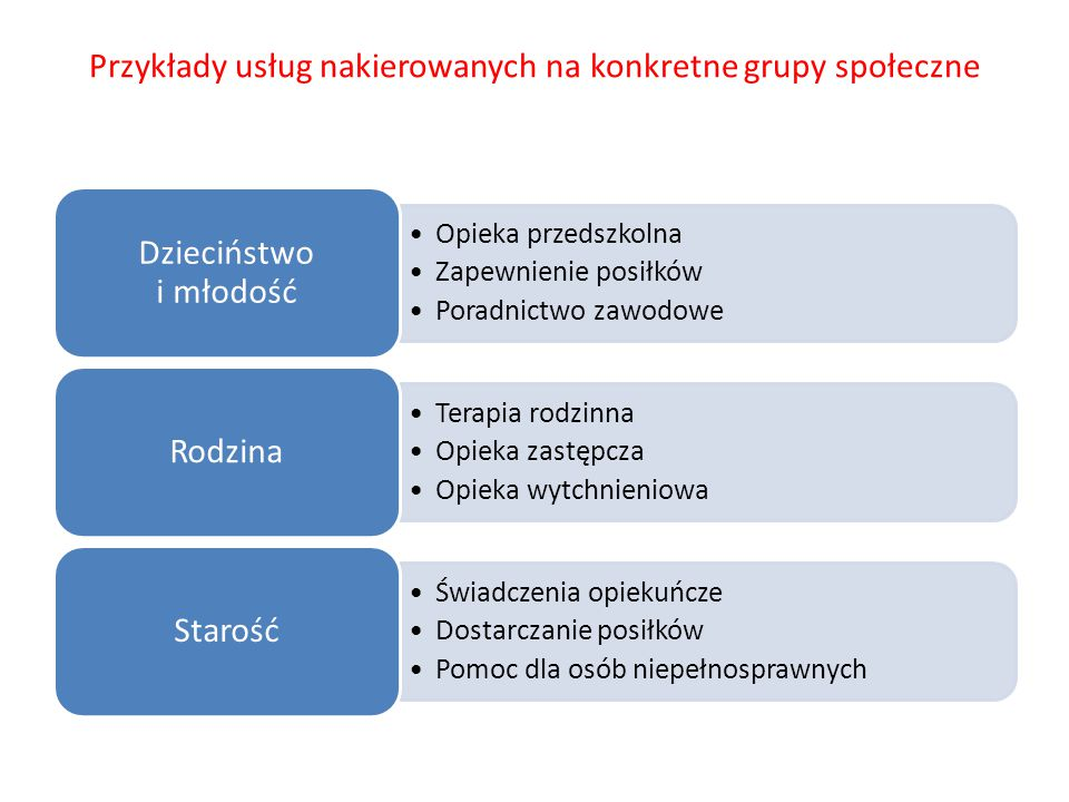 Przykłady usług nakierowanych na konkretne grupy społeczne