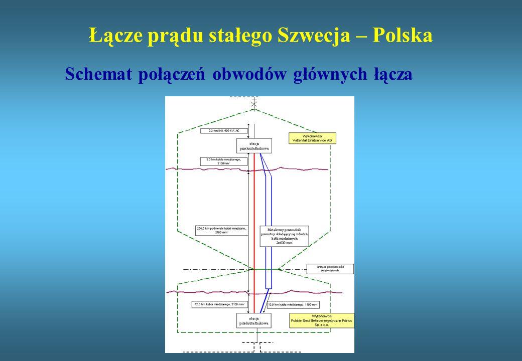 Łącze prądu stałego Szwecja – Polska