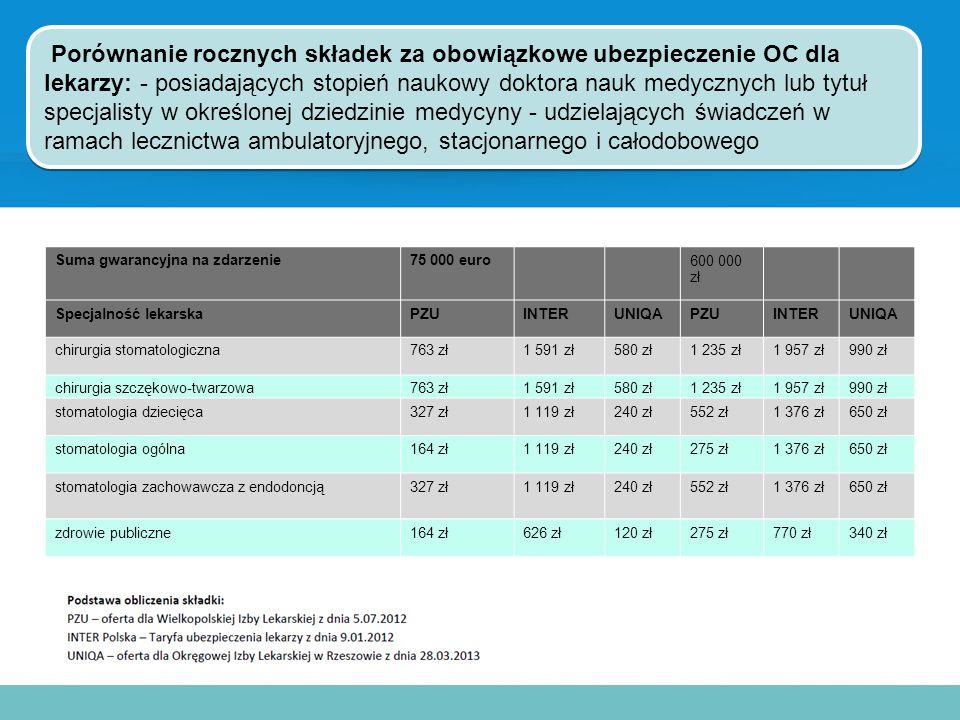 Porównanie rocznych składek za obowiązkowe ubezpieczenie OC dla lekarzy: - posiadających stopień naukowy doktora nauk medycznych lub tytuł specjalisty w określonej dziedzinie medycyny - udzielających świadczeń w ramach lecznictwa ambulatoryjnego, stacjonarnego i całodobowego