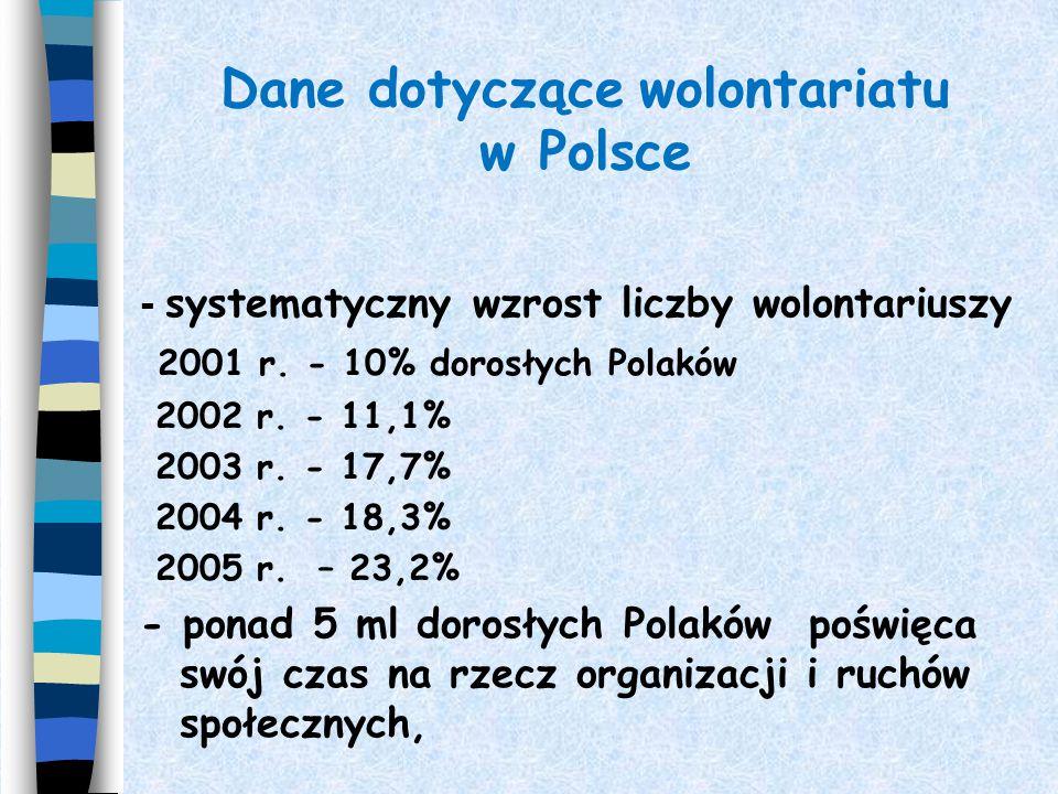 Dane dotyczące wolontariatu w Polsce