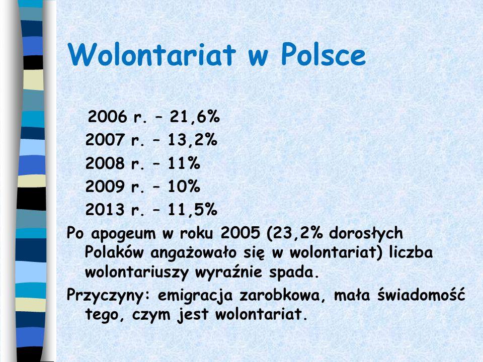 Wolontariat w Polsce 2006 r. – 21,6% 2007 r. – 13,2% 2008 r. – 11%