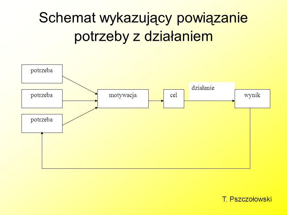 Schemat wykazujący powiązanie potrzeby z działaniem