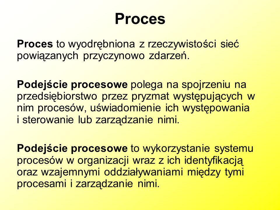 Proces Proces to wyodrębniona z rzeczywistości sieć powiązanych przyczynowo zdarzeń.