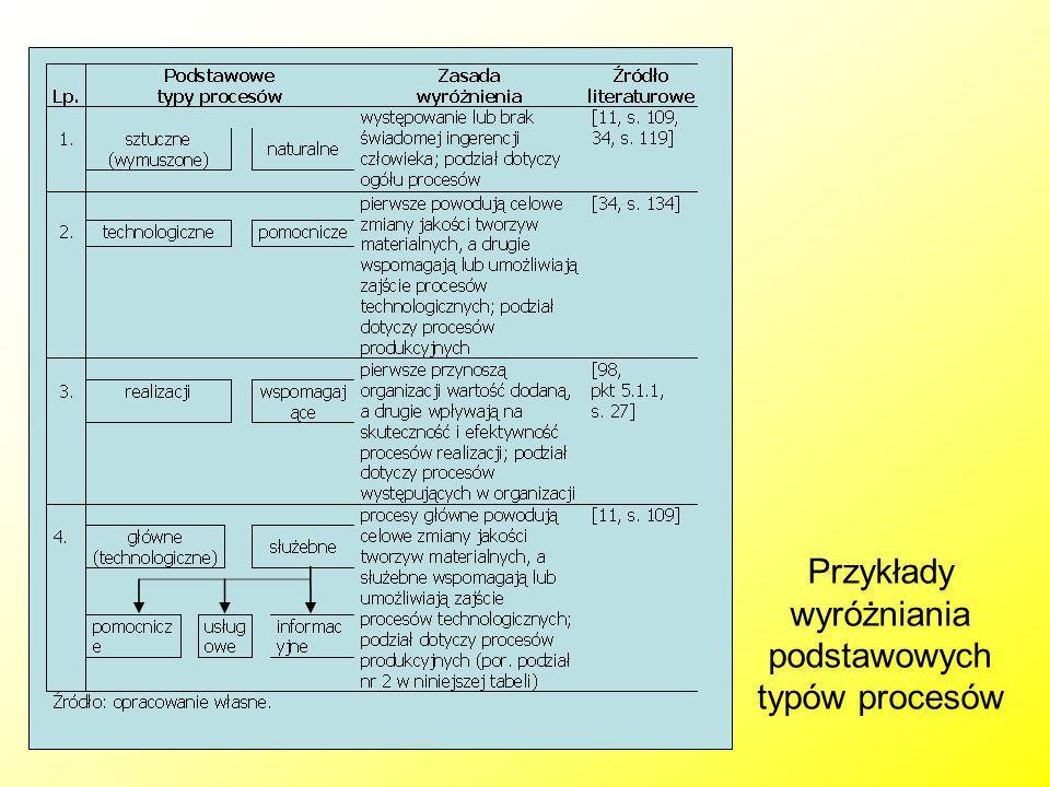 Przykłady wyróżniania podstawowych typów procesów