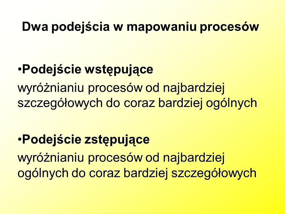 Dwa podejścia w mapowaniu procesów