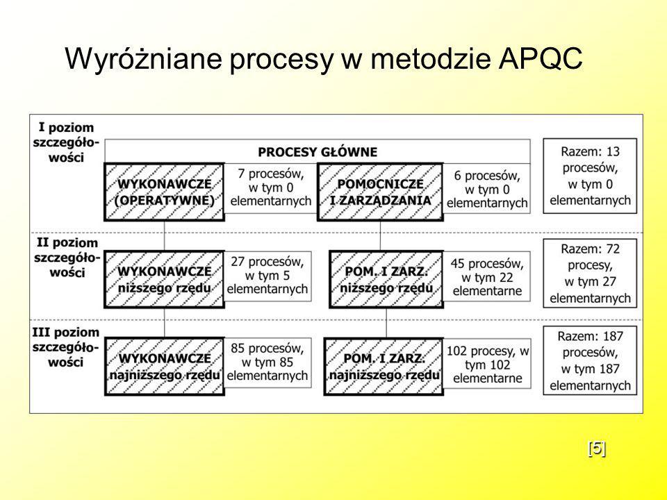 Wyróżniane procesy w metodzie APQC