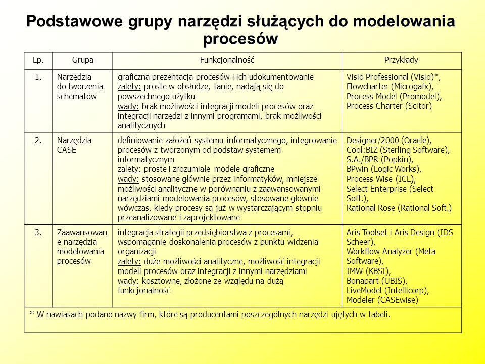 Podstawowe grupy narzędzi służących do modelowania procesów