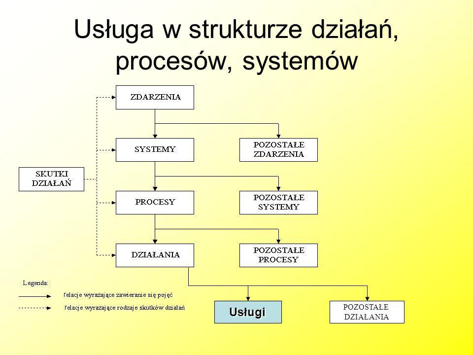 Usługa w strukturze działań, procesów, systemów